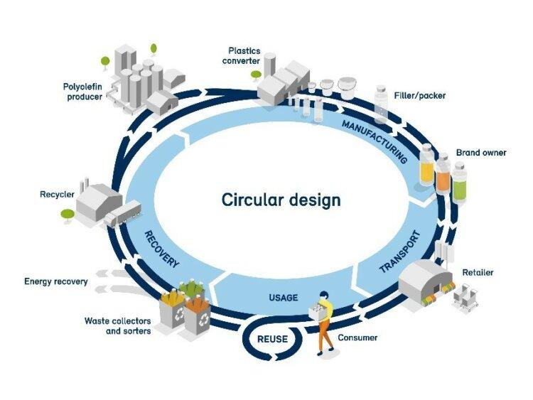 Plastics circularity in appliances
