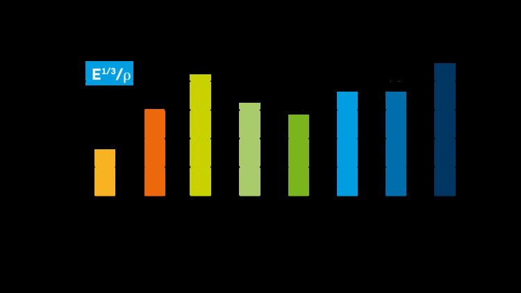 Spezifische Biegesteifigkeit von Fibremod mit Glasfaser (GF) und Kohlefaser (CF) im Vergleich zu üblicherweise verwendeten leichtgewichtigen Metall- und Polyamid- (PA-) Lösungen.
