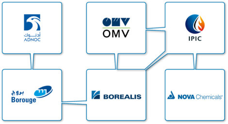 Borealis, Borouge und NOVA Chemicals sind drei führende Anbieter innovativer Lösungen in den Bereichen Basischemikalien und Kunststoffe.