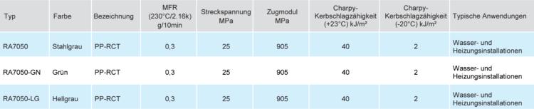 PP-RCT-Spezifikationen