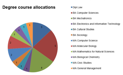 Degree course allocations at Johannes Kepler University in Linz, Austria