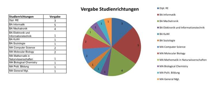 Vergabe der Stipendien an der Johannes Kepler Universität in Linz, Österrreich, nach Studienrichtung