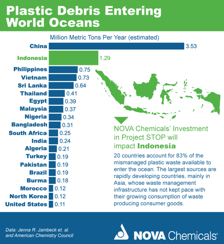 Infographic Plastic Debris Entering World Oceans