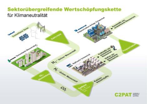 JPG Infografik zum Download: Lafarge, OMV, VERBUND und Borealis unterzeichnen eine Absichtserklärung für die Errichtung einer Pilotanlage zur CO2-Abscheidung & Nutzung  im großindustriellen Maßstab bis 2030