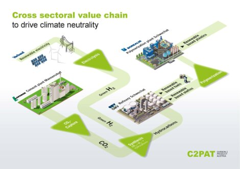 JPG Infographic for download: Lafarge, OMV, VERBUND and Borealis  join hands to capture and utilize CO2 on an industrial scale