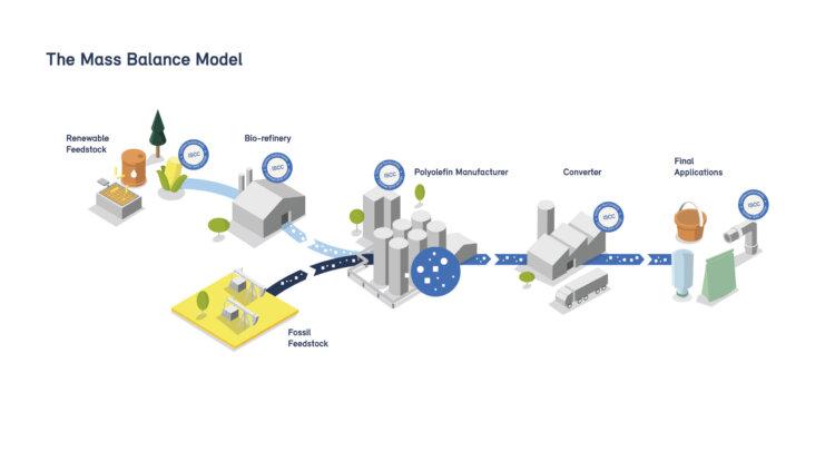 Illustration: Borealis' mass balance model