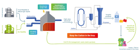 Figure: Electric crackers enable key process routes for the circular economy