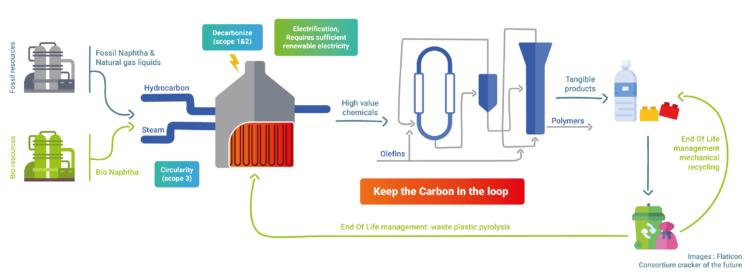Figuur: Elektrische krakers maken essentiële proces routes voor de circulaire economie mogelijk